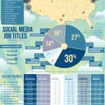Social-Media-Jobs-Salaries-Guide-infographic-972_thumb.jpg