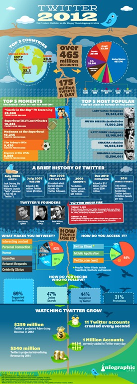 Twitter 2012–Freshest Statistics on the King of Microblogging Services [INFOGRAPHIC]