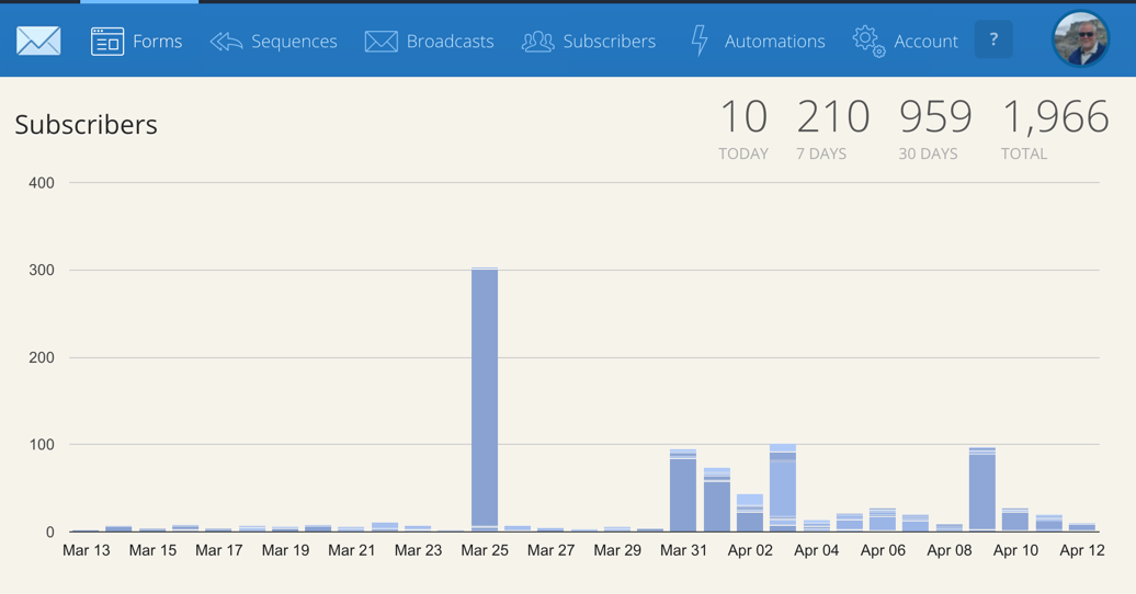 ConvertKit Subscribers April 12th 2016